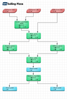 Screenshot of business process model for simulation