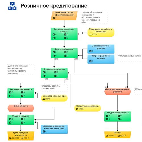 Пример бизнес процессов бухгалтерии с какой численностью сдают отчетность в электронном виде